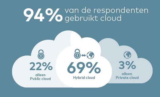 Infographic cloud computing